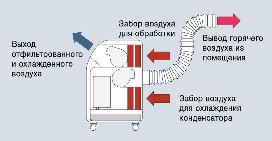 Как работает мобильный кондиционер
